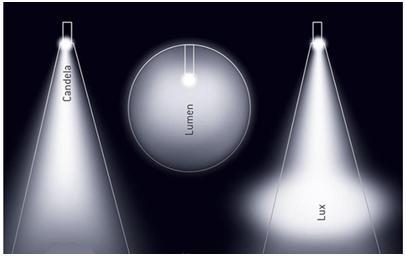 etiqueta-lumen-lux-candela