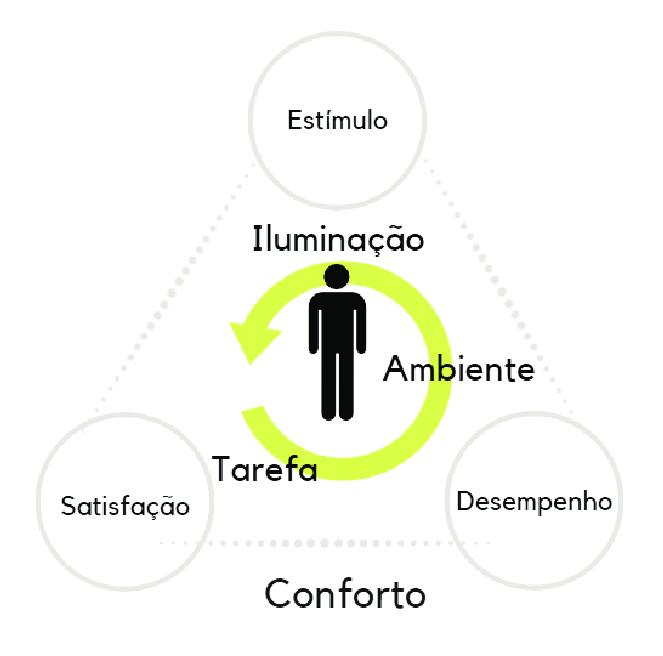 Figura-12-Tripe-do-conforto-visual-estimulo-satisfacao-e-desempenho-Fonte-Elaborado