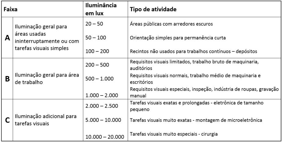 tabela-medida-quantos-lux-ambientes-trabalho